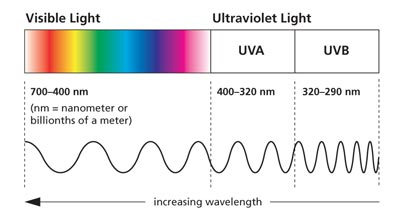 Những điều cần biết về tia UVA và UVB